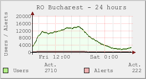 RO Bucharest